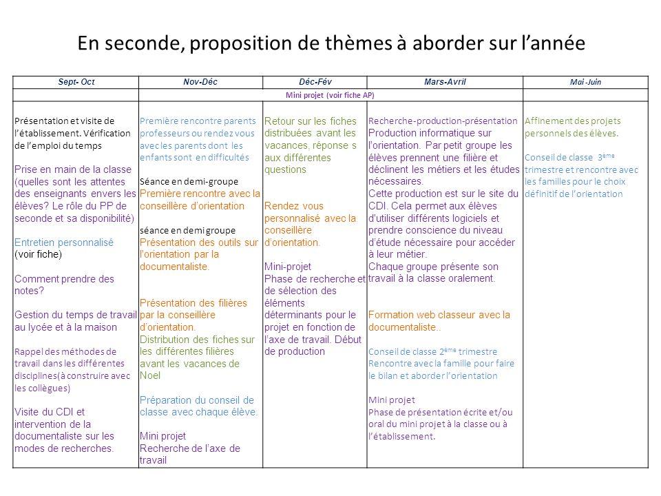 En seconde, proposition de thèmes à aborder sur lannée Sept- OctNov-DécDéc-FévMars-Avril Mai -Juin Mini projet (voir fiche AP) Présentation et visite
