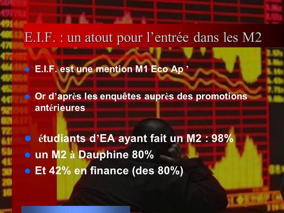 E.I.F. : un atout pour lentrée dans les M2 E.I.F. est une mention M1 Eco Ap Or d apr è s les enquêtes aupr è s des promotions ant é rieures é tudiants