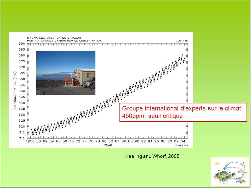 3.2 Gt C/an Keeling and Whorf, 2005 Groupe international dexperts sur le climat: 450ppm: seuil critique