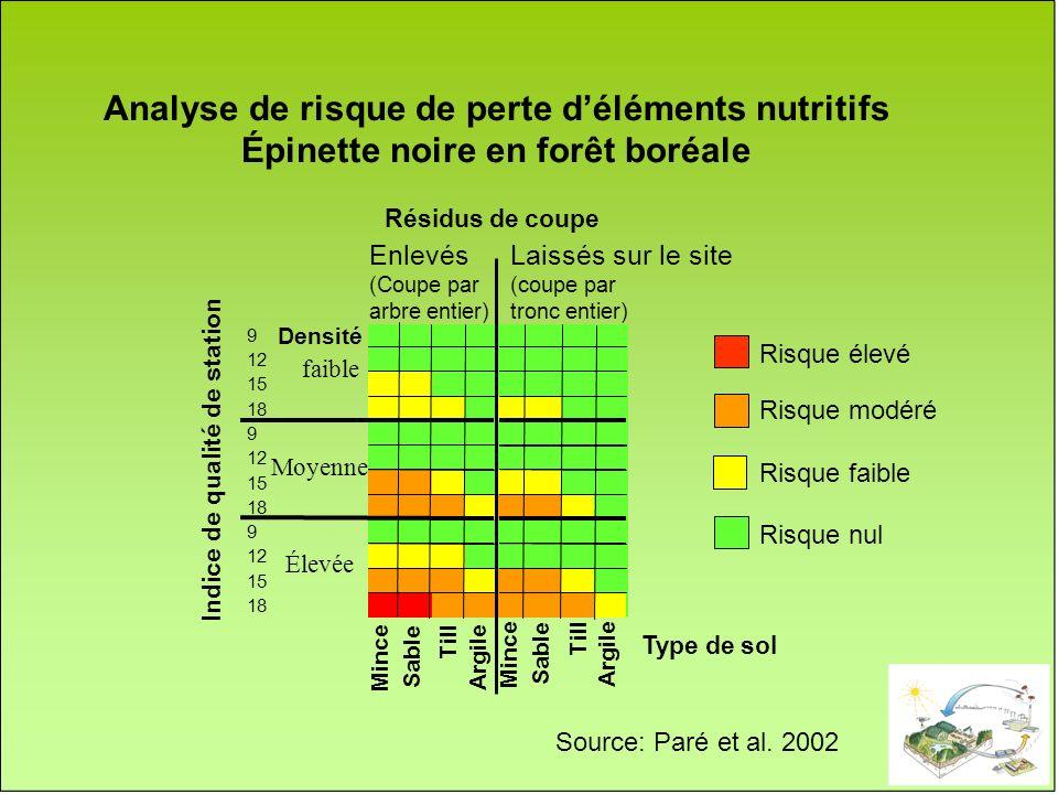 Analyse de risque de perte déléments nutritifs Épinette noire en forêt boréale Indice de qualité de station 9 12 15 18 9 12 15 18 9 12 15 18 Type de s