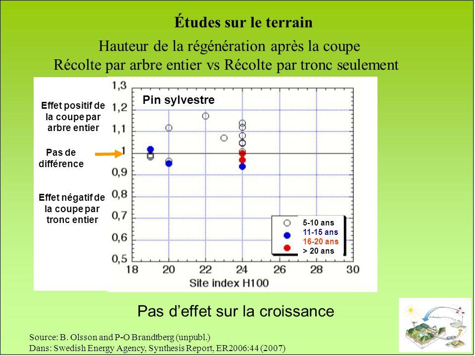 Hauteur de la régénération après la coupe Récolte par arbre entier vs Récolte par tronc seulement Source: B. Olsson and P-O Brandtberg (unpubl.) Dans: