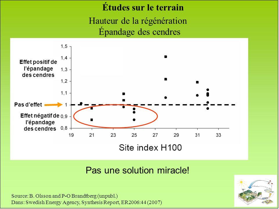Source: B. Olsson and P-O Brandtberg (unpubl.) Dans: Swedish Energy Agency, Synthesis Report, ER2006:44 (2007) Pas une solution miracle! Hauteur de la
