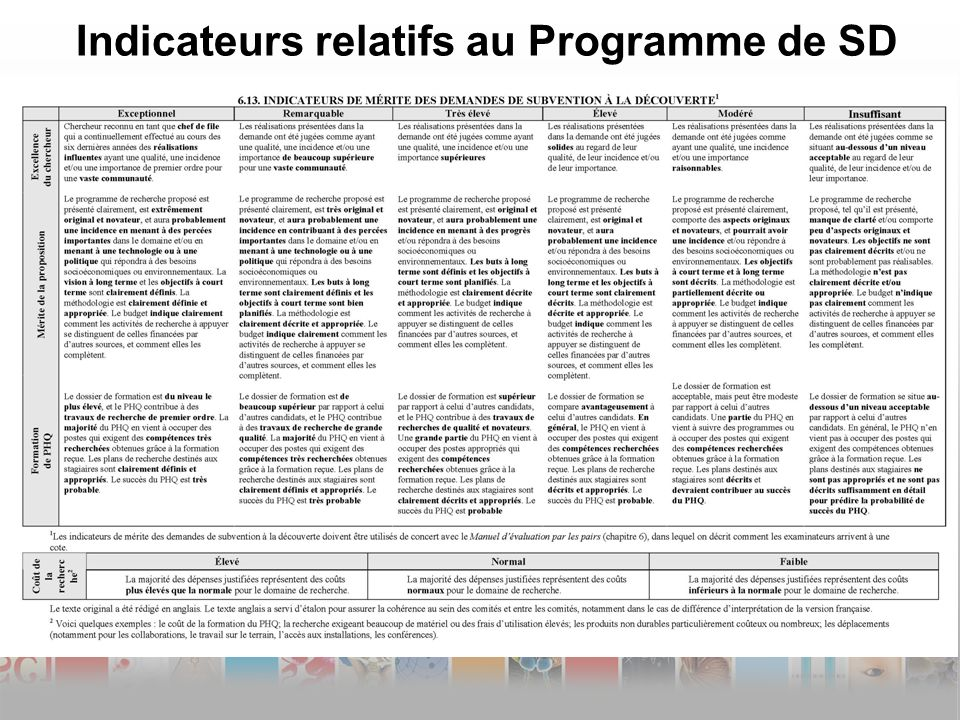 Indicateurs relatifs au Programme de SD