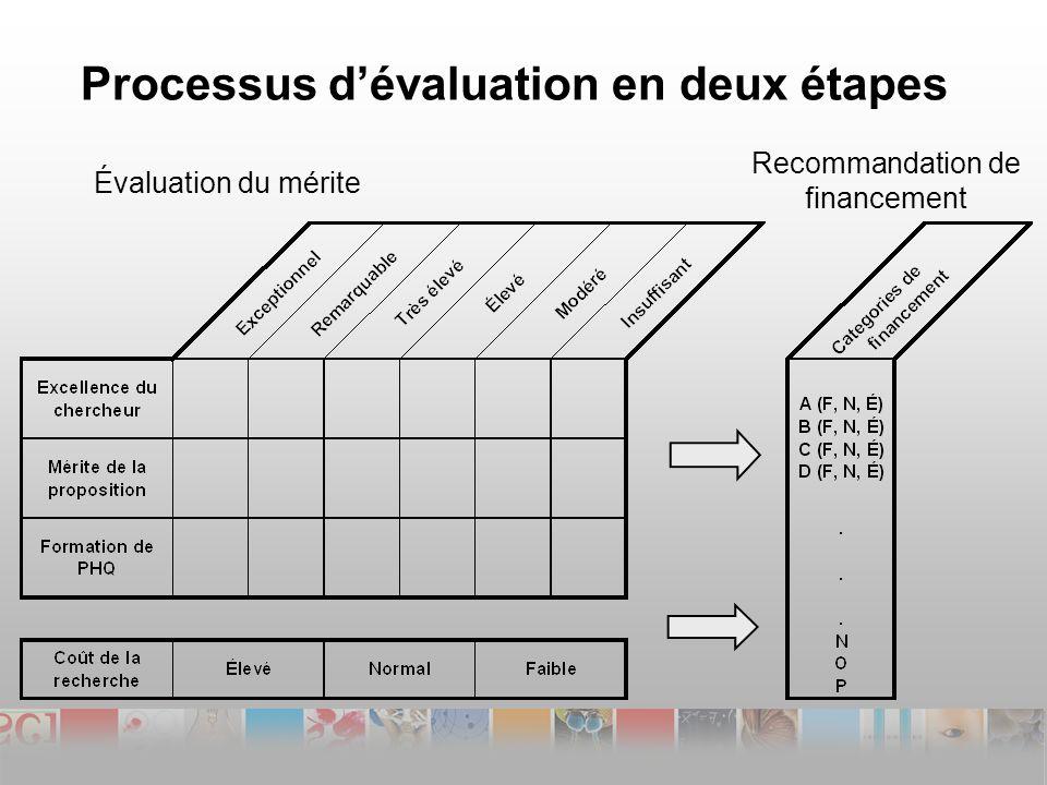 Processus dévaluation en deux étapes Évaluation du mérite Recommandation de financement
