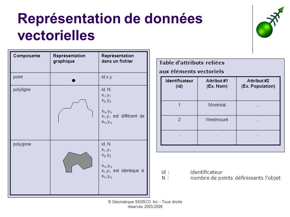 © Géomatique SIGISCO Inc - Tous droits réservés 2005-2008 Représentation de données vectorielles ComposanteReprésentation graphique Représentation dans un fichier pointid,x,y polyligneid, N x 1,y 1 x 2,y 2...