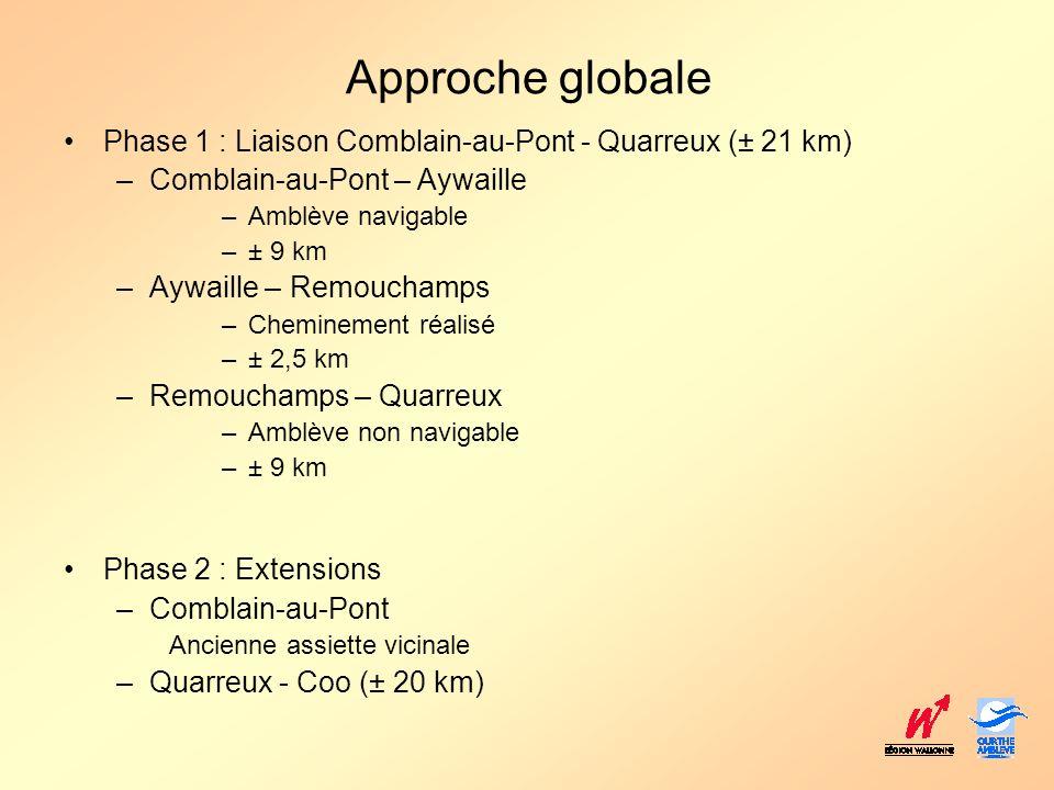 Approche globale Phase 1 : Liaison Comblain-au-Pont - Quarreux (± 21 km) –Comblain-au-Pont – Aywaille –Amblève navigable –± 9 km –Aywaille – Remoucham