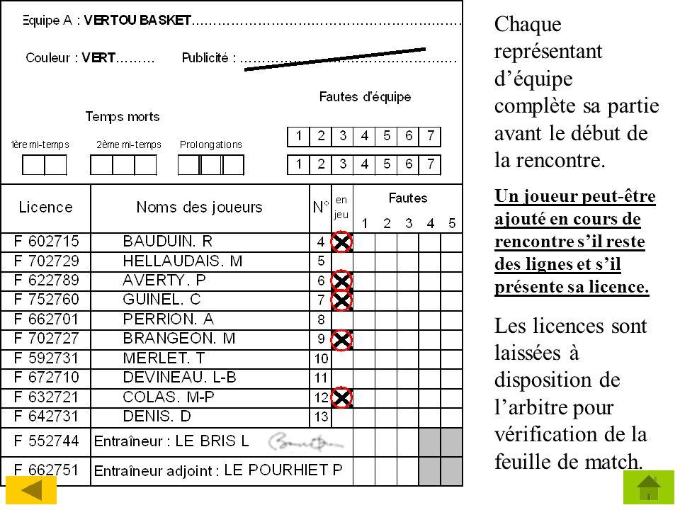 LANCERS FRANCS POSITION DE LARBITRE AU DROIT DE LA LIGNE DE LANCER FRANC, LORS DE LA TENTATIVE DE REPARATION PAR LE JOUEUR.