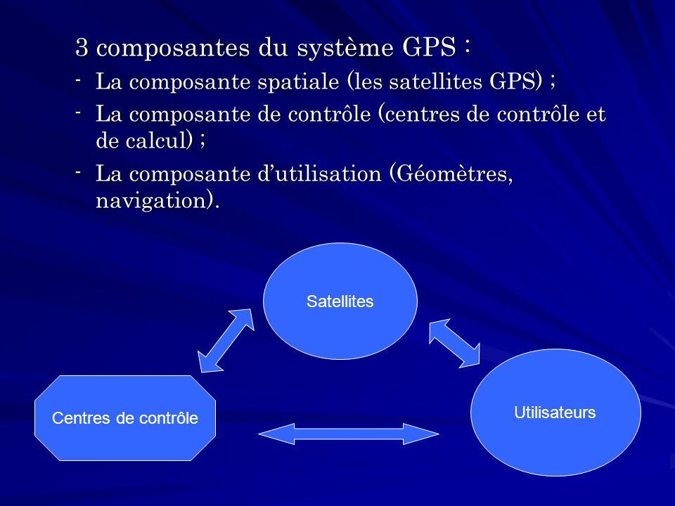 Le principe de fonctionnement du GPS : Relativement simple pour la détermination de la position (coordonnées) dun point occupé par un récepteur Mesurer un minimum de trois distances, entre le récepteur et trois satellites