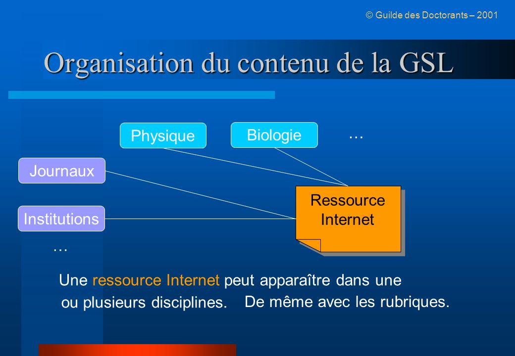 Organisation du contenu de la GSL © Guilde des Doctorants – 2001 Physique Biologie Journaux Institutions Ressource Internet Ressource Internet Une ressource Internet peut apparaître dans une ou plusieurs disciplines.