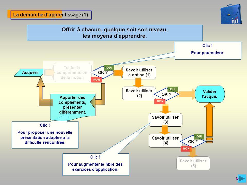 Valider l acquis La démarche d apprentissage (2) Tester la compréhension de la notion Acquérir Savoir utiliser la notion (1) Savoir utiliser (2) OK .