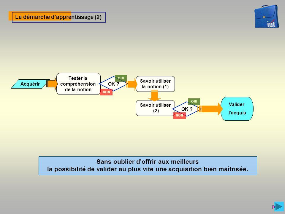 Valider l'acquis La démarche d'apprentissage (2) Tester la compréhension de la notion Acquérir Savoir utiliser la notion (1) Savoir utiliser (2) OK ?