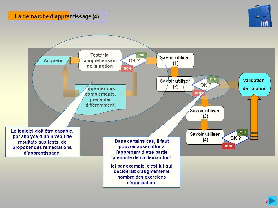 La démarche d'apprentissage (4) Tester la compréhension de la notion Acquérir Validation de l'acquis Savoir utiliser (1) Savoir utiliser (2) OK ? OUI