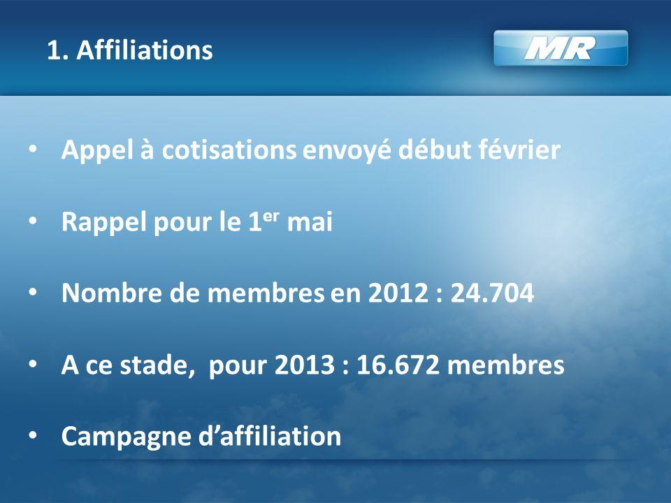 1. Affiliations Appel à cotisations envoyé début février Rappel pour le 1 er mai Nombre de membres en 2012 : 24.704 A ce stade, pour 2013 : 16.672 mem