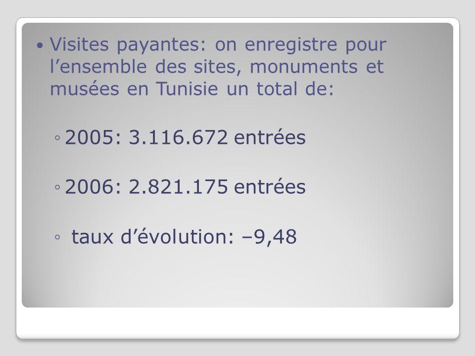 Visites payantes: on enregistre pour lensemble des sites, monuments et musées en Tunisie un total de: 2005: 3.116.672 entrées 2006: 2.821.175 entrées taux dévolution: –9,48