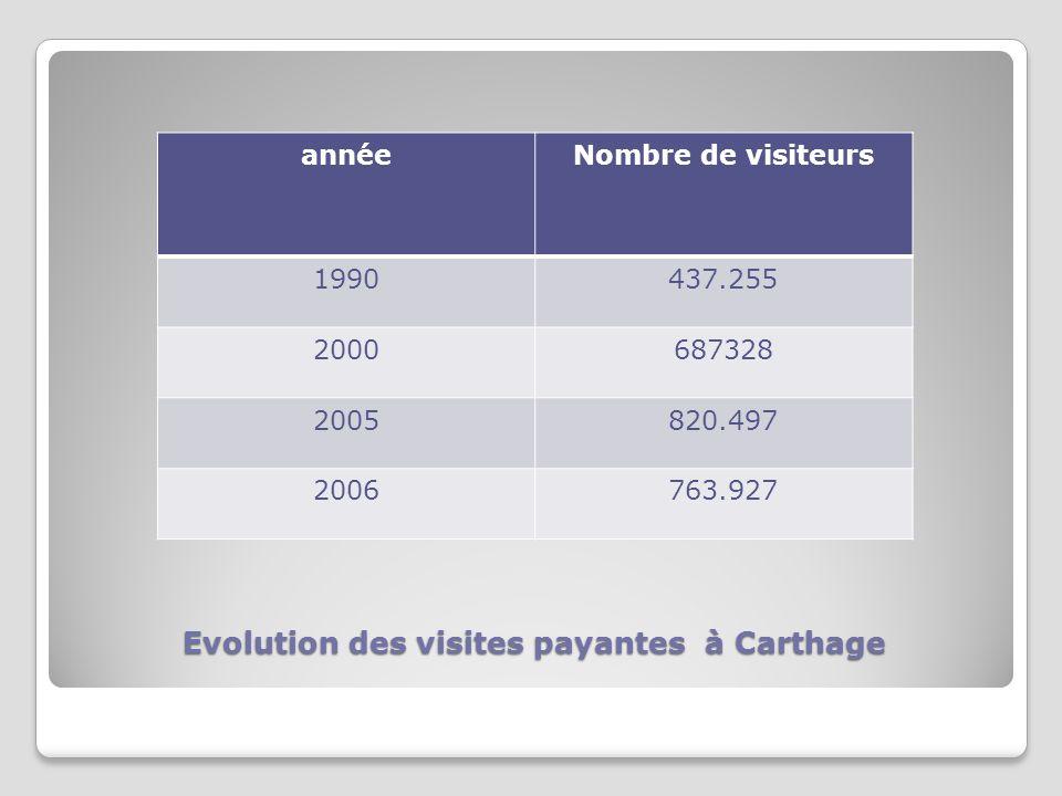 Evolution des visites payantes à Carthage annéeNombre de visiteurs 1990437.255 2000687328 2005820.497 2006763.927