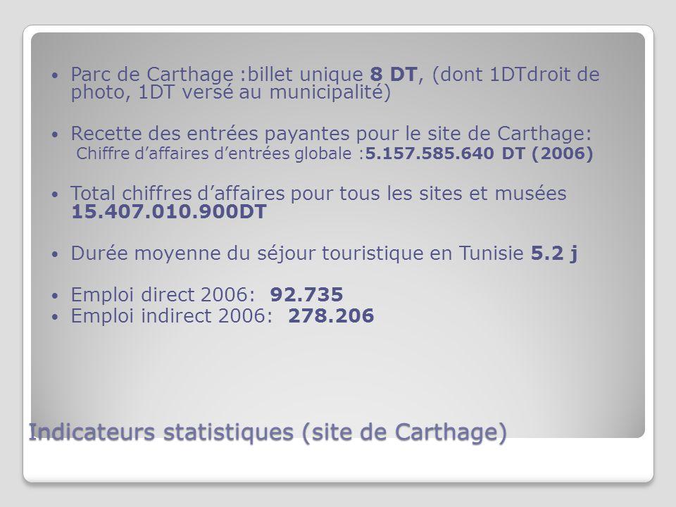 Indicateurs statistiques (site de Carthage) Parc de Carthage :billet unique 8 DT, (dont 1DTdroit de photo, 1DT versé au municipalité) Recette des entrées payantes pour le site de Carthage: Chiffre daffaires dentrées globale :5.157.585.640 DT (2006) Total chiffres daffaires pour tous les sites et musées 15.407.010.900DT Durée moyenne du séjour touristique en Tunisie 5.2 j Emploi direct 2006: 92.735 Emploi indirect 2006: 278.206