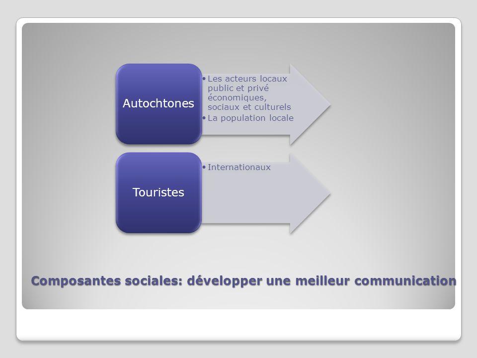 Composantes sociales: développer une meilleur communication Les acteurs locaux public et privé économiques, sociaux et culturels La population locale Autochtones Internationaux Touristes
