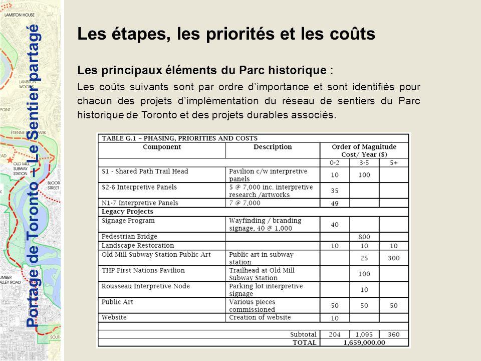 Portage de Toronto – Le Sentier partagé Les étapes, les priorités et les coûts Les principaux éléments du Parc historique : Les coûts suivants sont pa
