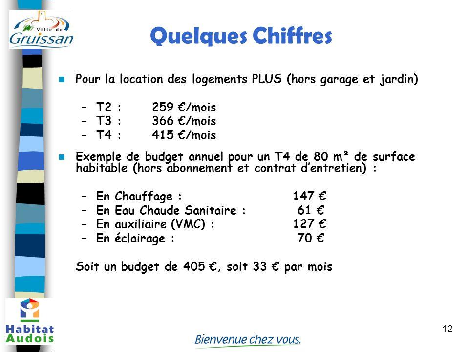 12 Quelques Chiffres Pour la location des logements PLUS (hors garage et jardin) –T2 :259 /mois –T3 :366 /mois –T4 :415 /mois Exemple de budget annuel