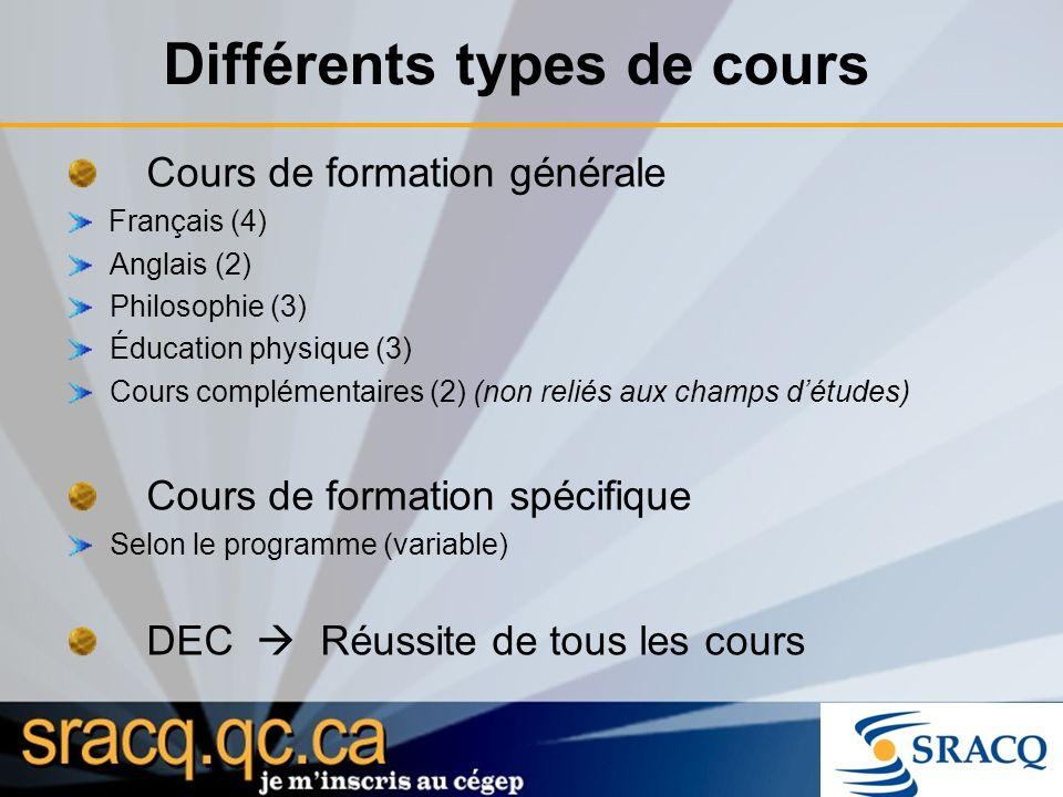 Différents types de cours Cours de formation générale Français (4) Anglais (2) Philosophie (3) Éducation physique (3) Cours complémentaires (2) (non reliés aux champs détudes) Cours de formation spécifique Selon le programme (variable) DEC Réussite de tous les cours