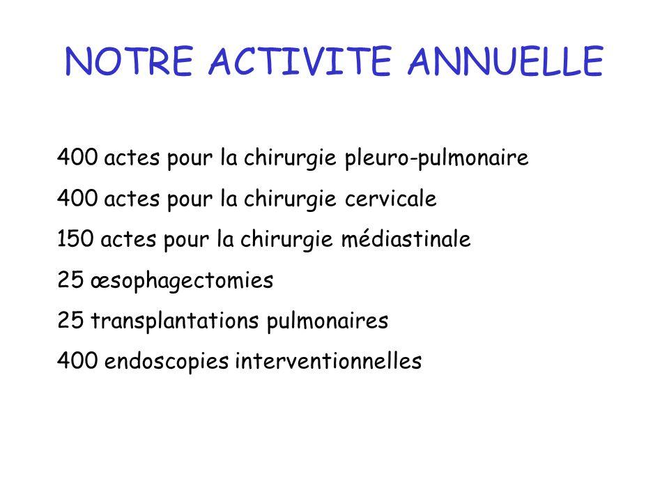 4 400 actes pour la chirurgie pleuro-pulmonaire 400 actes pour la chirurgie cervicale 150 actes pour la chirurgie médiastinale 25 œsophagectomies 25 t