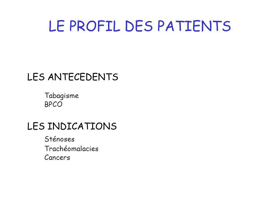 LE PROFIL DES PATIENTS LES ANTECEDENTS Tabagisme BPCO LES INDICATIONS Sténoses Trachéomalacies Cancers