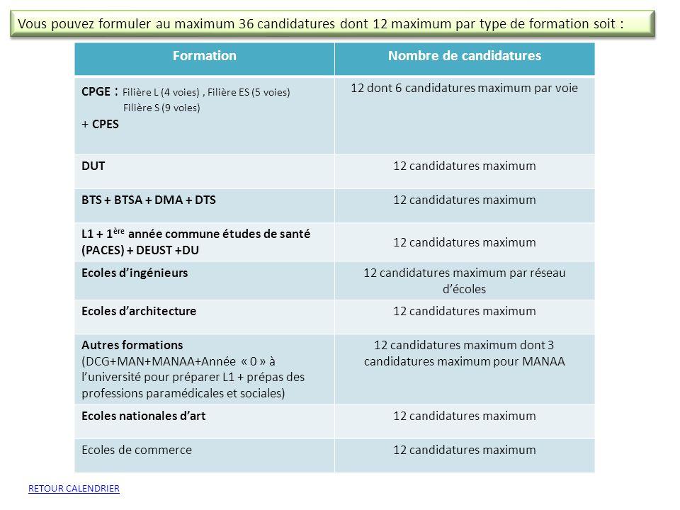 FormationNombre de candidatures CPGE : Filière L (4 voies), Filière ES (5 voies) Filière S (9 voies) + CPES 12 dont 6 candidatures maximum par voie DU