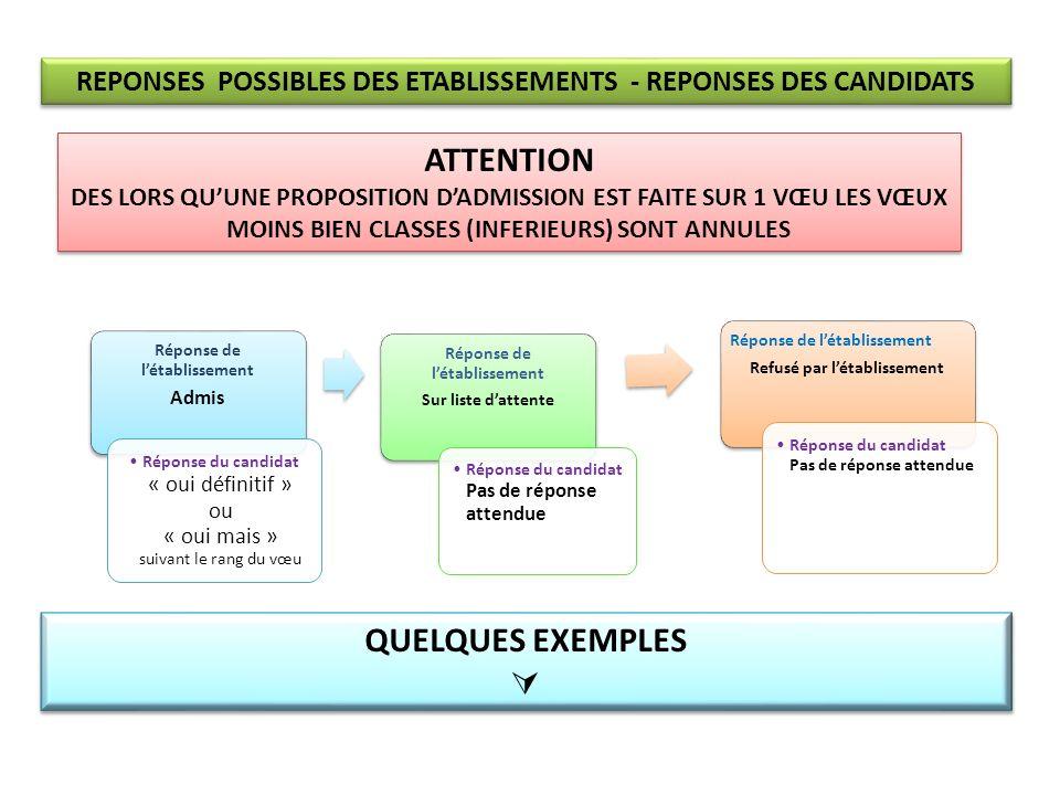 Réponses des établissements phase 1 : admis sur vœu 1 Dans cette situation le candidat na pas dautre réponse possible que « oui définitif ».