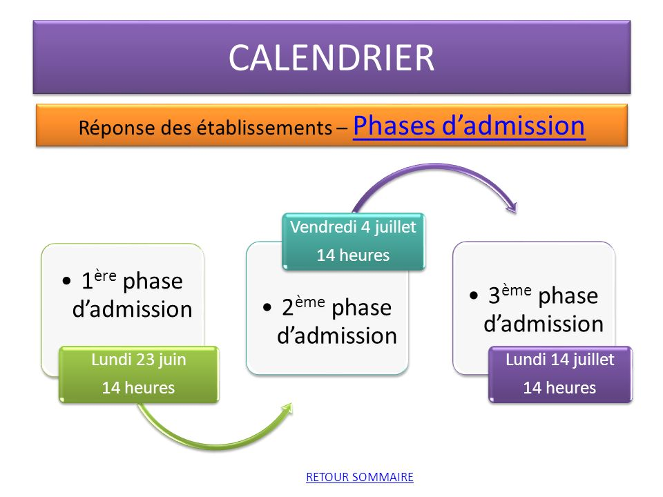 CALENDRIER 1 ère phase dadmission Lundi 23 juin 14 heures 2 ème phase dadmission Vendredi 4 juillet 14 heures 3 ème phase dadmission Lundi 14 juillet