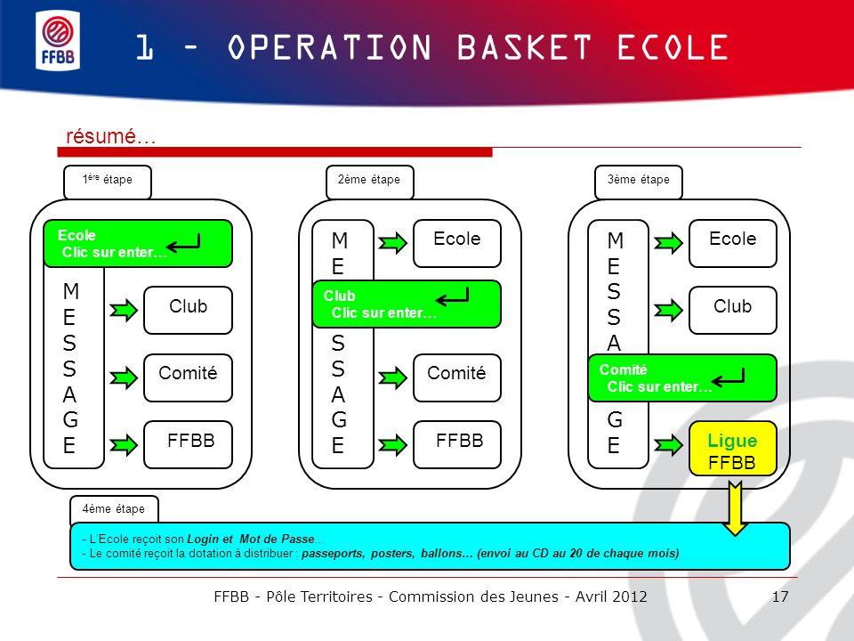 1 ère étape 4ème étape 17 1 – OPERATION BASKET ECOLE résumé… FFBB Club Comité Ecole M E S A G E M E S A G E Comité FFBB M E S A G E Ecole Club Ligue F