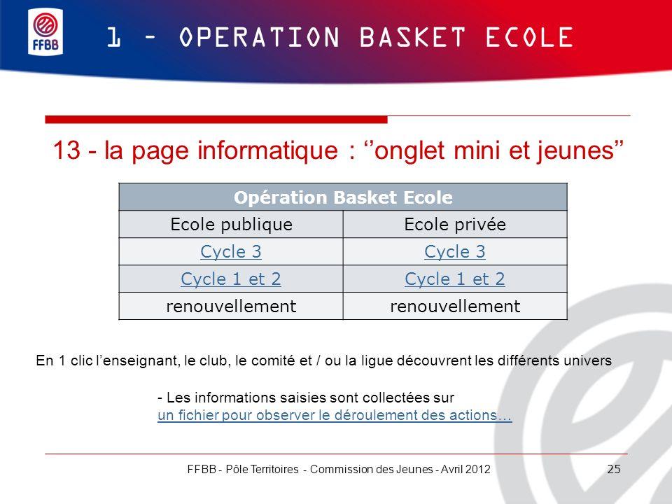 25 1 – OPERATION BASKET ECOLE FFBB - Pôle Territoires - Commission des Jeunes - Avril 2012 13 - la page informatique : onglet mini et jeunes Opération