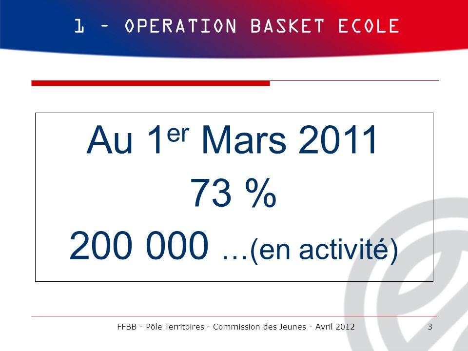 3 1 – OPERATION BASKET ECOLE FFBB - Pôle Territoires - Commission des Jeunes - Avril 2012 Au 1 er Mars 2011 73 % 200 000 …(en activité)