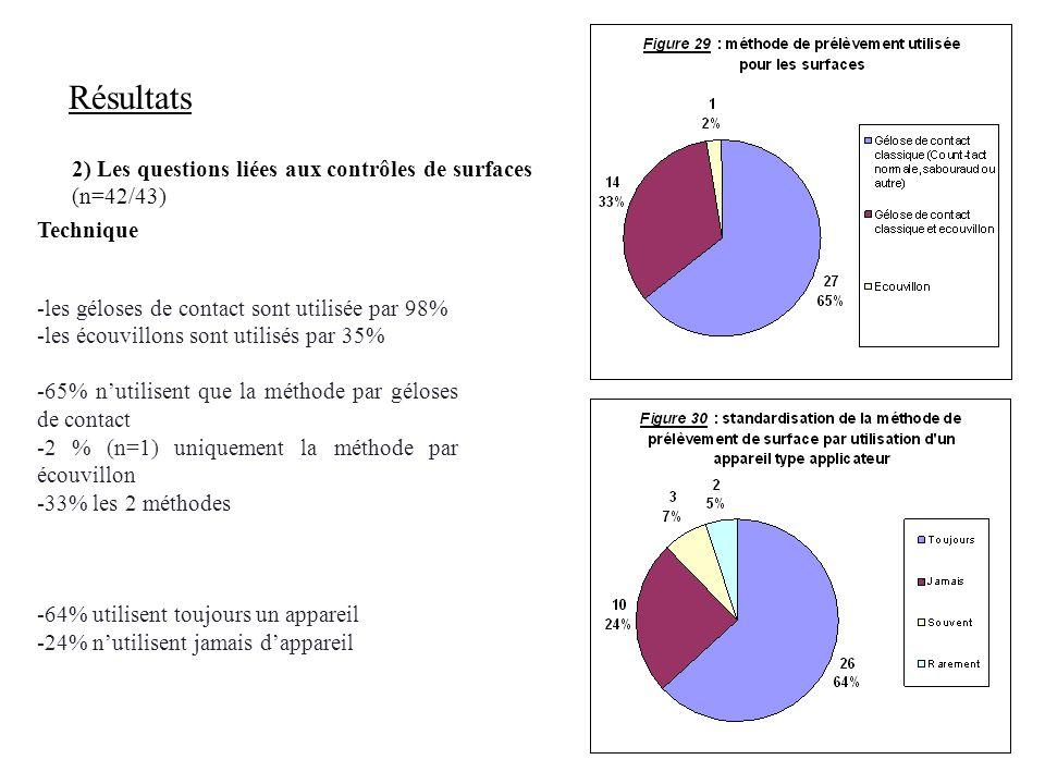 10 Résultats 2) Les questions liées aux contrôles de surfaces (n=42/43) Technique -les géloses de contact sont utilisée par 98% -les écouvillons sont utilisés par 35% -65% nutilisent que la méthode par géloses de contact -2 % (n=1) uniquement la méthode par écouvillon -33% les 2 méthodes -64% utilisent toujours un appareil -24% nutilisent jamais dappareil