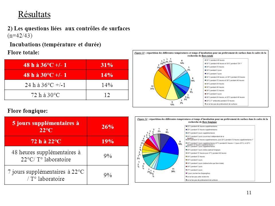 11 Résultats 2) Les questions liées aux contrôles de surfaces (n=42/43) Incubations (température et durée) Flore totale: Flore fongique: 48 h à 36°C +/- 131% 48 h à 30°C +/- 114% 24 h à 36°C +/-114% 72 h à 30°C12 5 jours supplémentaires à 22°C 26% 72 h à 22°C19% 48 heures supplémentaires à 22°C/ T° laboratoire 9% 7 jours supplémentaires à 22°C / T° laboratoire 9%