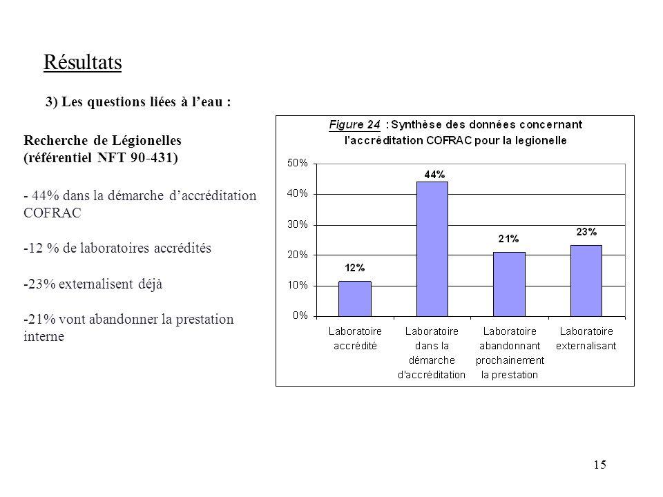 15 Résultats 3) Les questions liées à leau : Recherche de Légionelles (référentiel NFT 90-431) - 44% dans la démarche daccréditation COFRAC -12 % de laboratoires accrédités -23% externalisent déjà -21% vont abandonner la prestation interne
