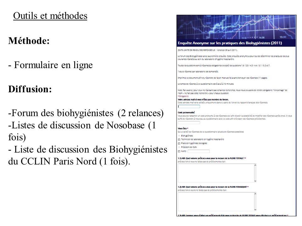 3 Outils et méthodes Méthode: - Formulaire en ligne Diffusion: -Forum des biohygiénistes (2 relances) -Listes de discussion de Nosobase (1 fois) - Liste de discussion des Biohygiénistes du CCLIN Paris Nord (1 fois).