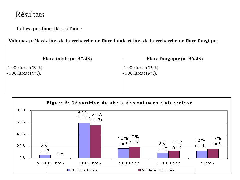 6 1) Les questions liées à lair : Résultats Volumes prélevés lors de la recherche de flore totale et lors de la recherche de flore fongique Flore totale (n=37/43) -1 000 litres (59%) - 500 litres (16%).