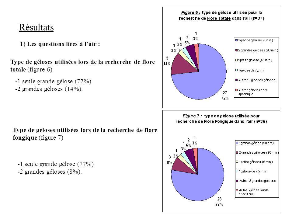 7 Résultats 1) Les questions liées à lair : -1 seule grande gélose (72%) -2 grandes géloses (14%).