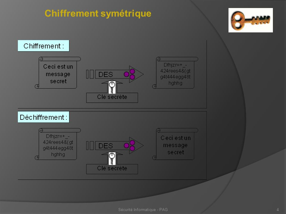 Sécurité Informatique - PAG5 Chiffrement symétrique Avantage : peu « complexe » à gérer (une seule clé), Inconvénients : Comment transmettre et conserver la clé .