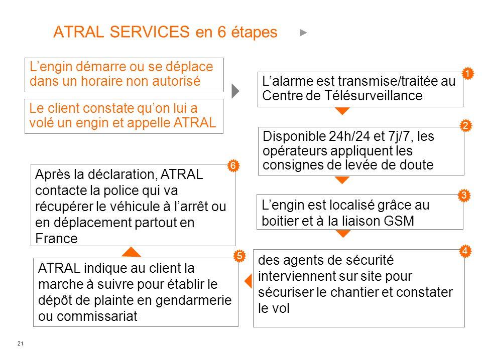 21 ATRAL SERVICES en 6 étapes Lalarme est transmise/traitée au Centre de Télésurveillance Lengin démarre ou se déplace dans un horaire non autorisé Disponible 24h/24 et 7j/7, les opérateurs appliquent les consignes de levée de doute Lengin est localisé grâce au boitier et à la liaison GSM des agents de sécurité interviennent sur site pour sécuriser le chantier et constater le vol ATRAL indique au client la marche à suivre pour établir le dépôt de plainte en gendarmerie ou commissariat Après la déclaration, ATRAL contacte la police qui va récupérer le véhicule à larrêt ou en déplacement partout en France Le client constate quon lui a volé un engin et appelle ATRAL 1 2 3 4 5 6