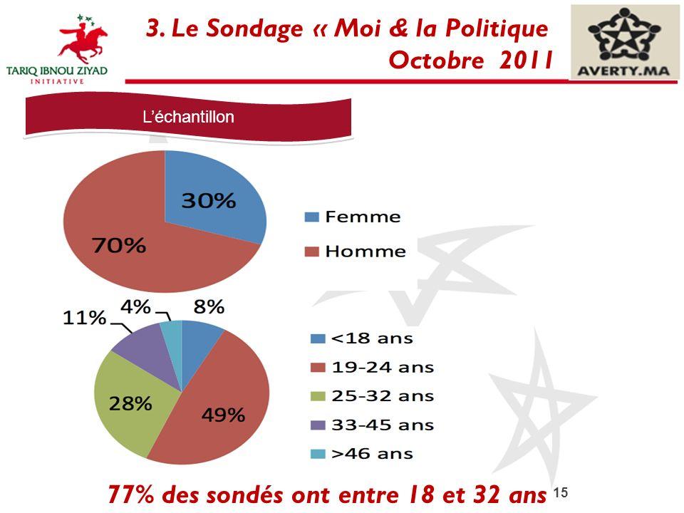 15 3. Le Sondage « Moi & la Politique Octobre 2011 Léchantillon 77% des sondés ont entre 18 et 32 ans