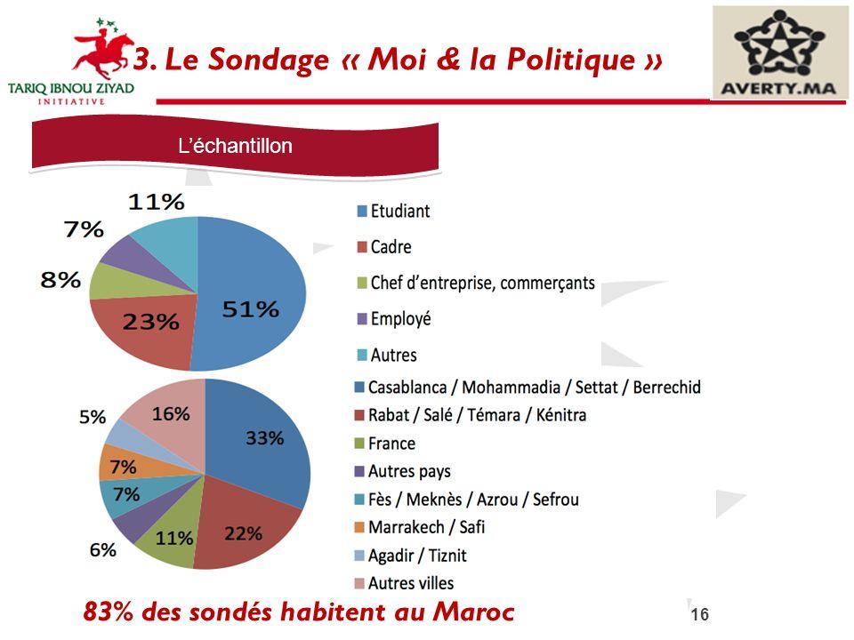 16 3. Le Sondage « Moi & la Politique » Léchantillon 83% des sondés habitent au Maroc
