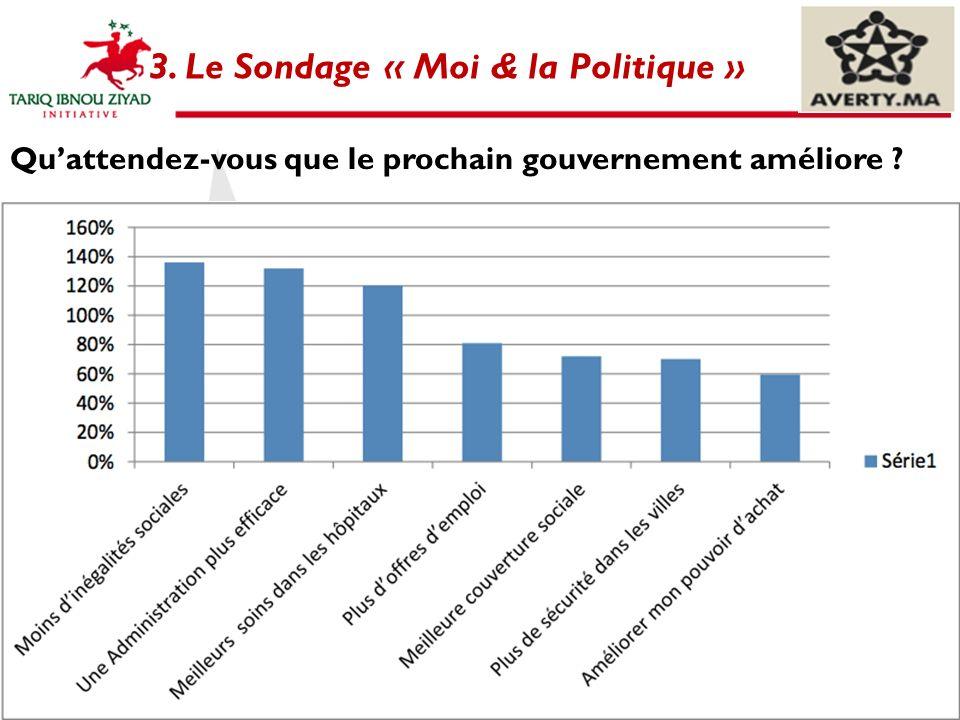 19 Quattendez-vous que le prochain gouvernement améliore ? 3. Le Sondage « Moi & la Politique »