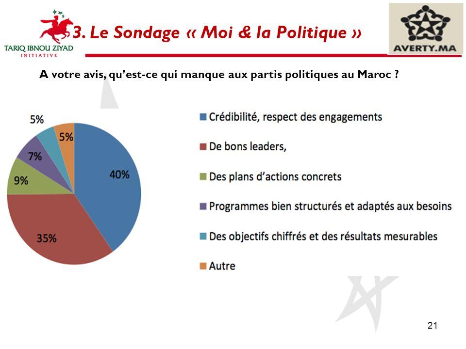 21 A votre avis, quest-ce qui manque aux partis politiques au Maroc ? 3. Le Sondage « Moi & la Politique »