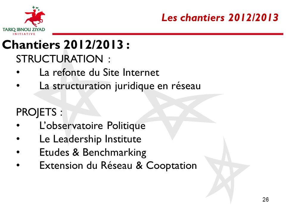 26 Les chantiers 2012/2013 Chantiers 2012/2013 : STRUCTURATION : La refonte du Site Internet La structuration juridique en réseau PROJETS : Lobservato