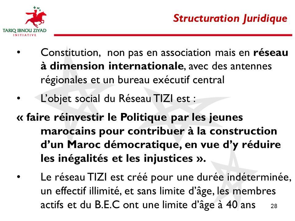 28 Structuration Juridique Constitution, non pas en association mais en réseau à dimension internationale, avec des antennes régionales et un bureau e