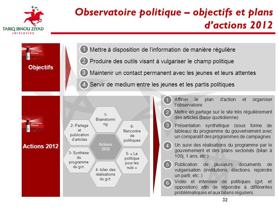 32 Observatoire politique – objectifs et plans dactions 2012 Objectifs Mettre à disposition de linformation de manière régulière Produire des outils v
