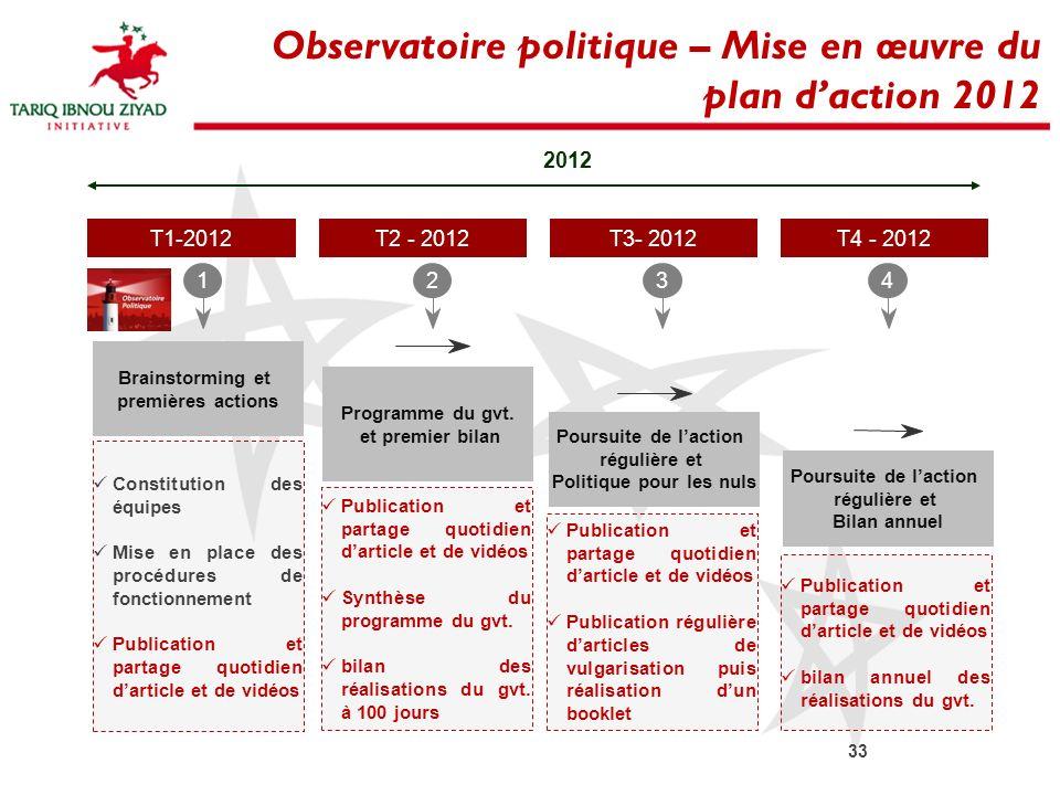 Observatoire politique – Mise en œuvre du plan daction 2012 1 Brainstorming et premières actions 2 Programme du gvt. et premier bilan T3- 2012 3 Pours
