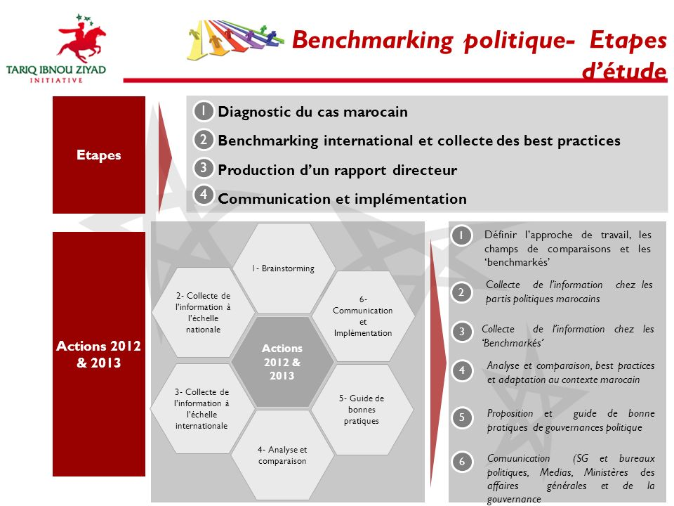 Benchmarking politique- Etapes détude Etapes Diagnostic du cas marocain Benchmarking international et collecte des best practices Production dun rappo