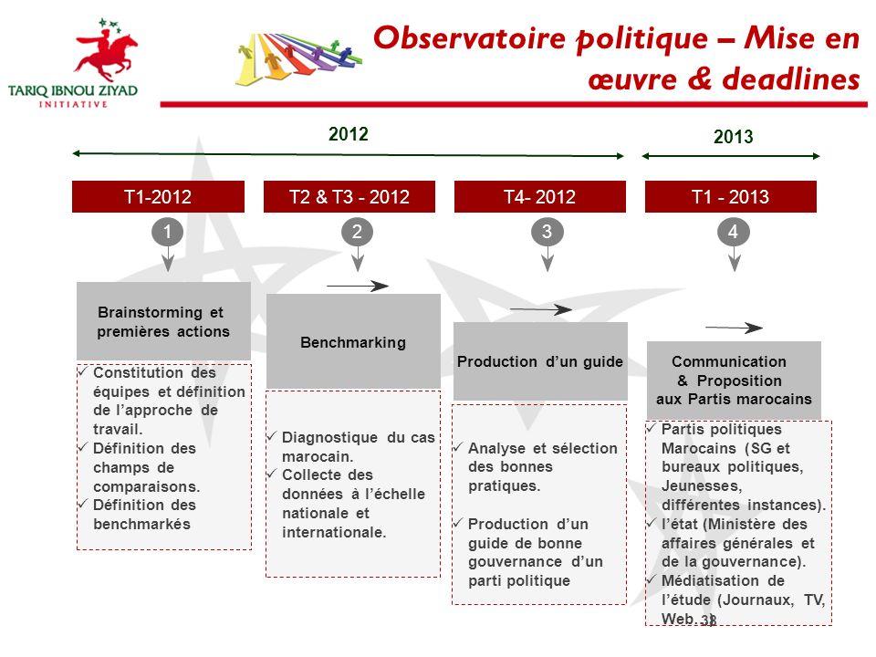 Observatoire politique – Mise en œuvre & deadlines 12 T4- 2012 34 2012 T1-2012T2 & T3 - 2012T1 - 2013 2013 Brainstorming et premières actions Benchmar